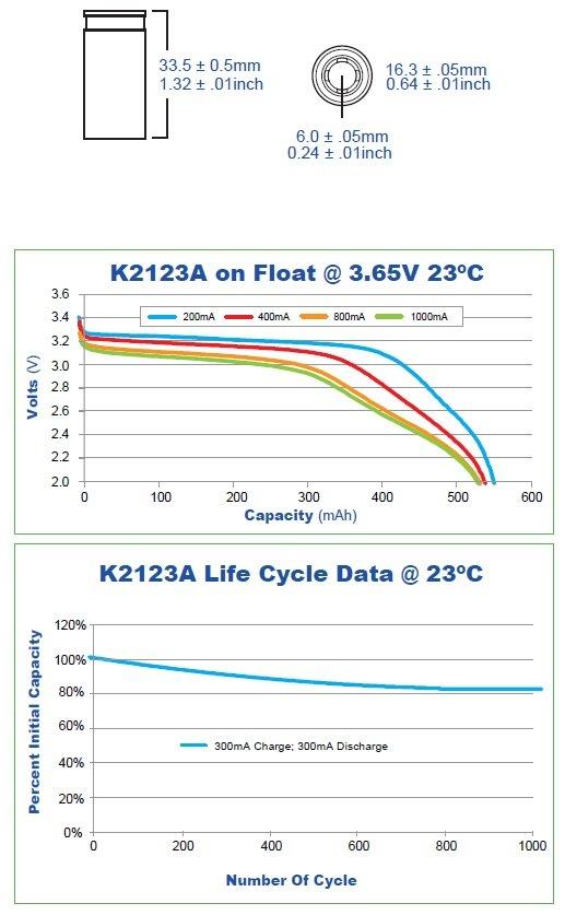 K2LFP123A_Charts